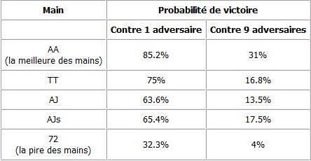 Quelques probabilitées I. Prob210