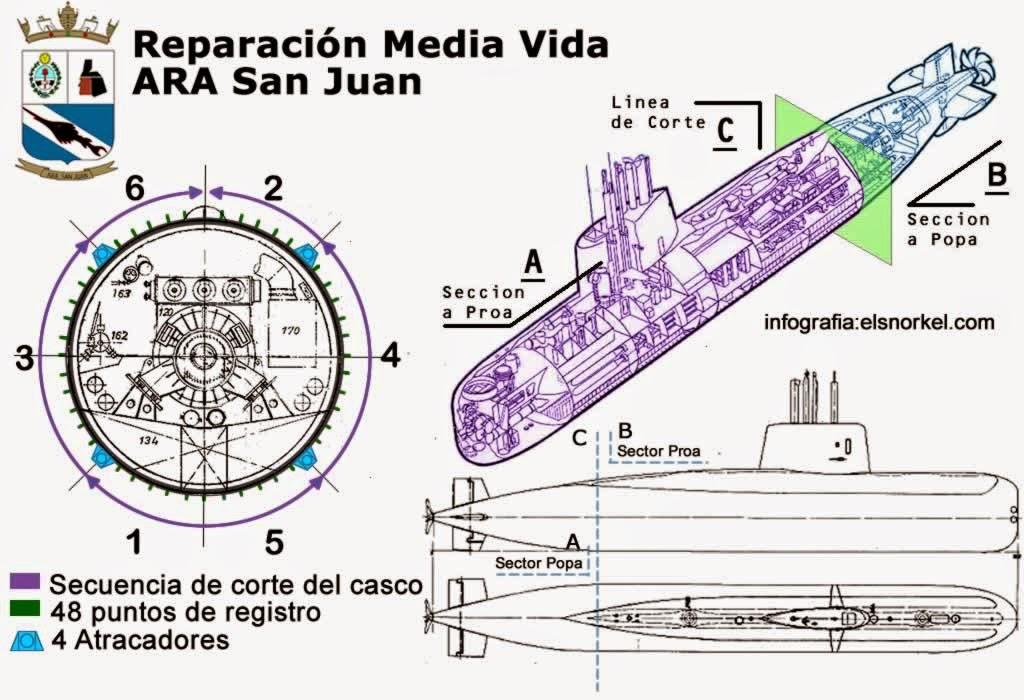 Submarino ARA SAN JUAN - Debate - Página 20 Mediav10