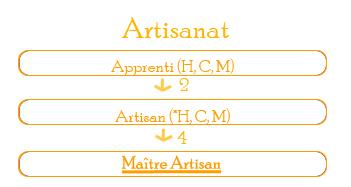 News du 02/05/2011 : système de compétences Artisa10
