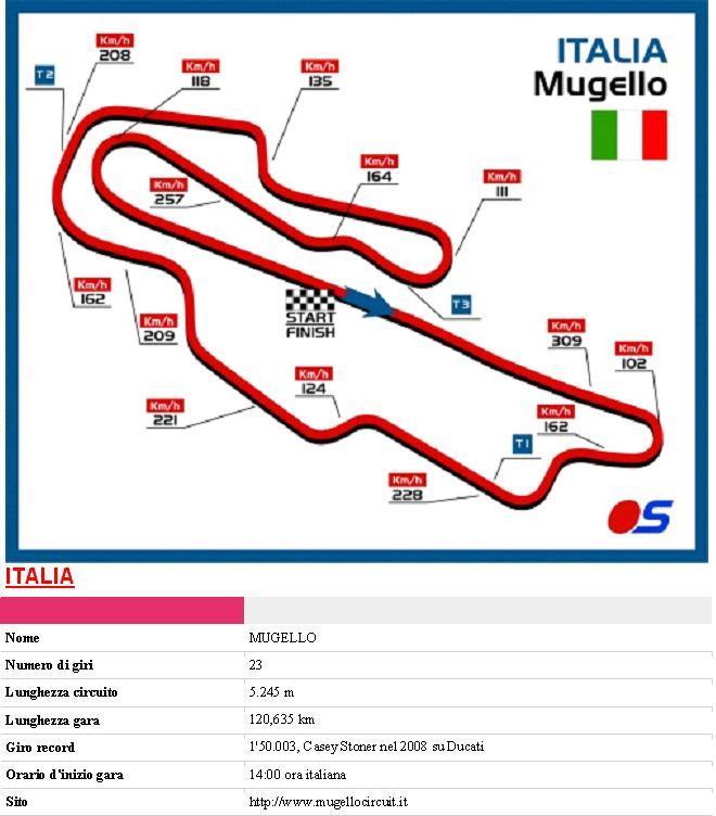 MUGELLO Italia Mugell10