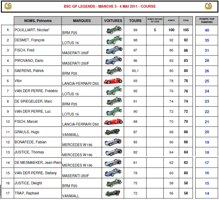 F1 GP Legend 2011 (Brussels Scalex Club) Classe11