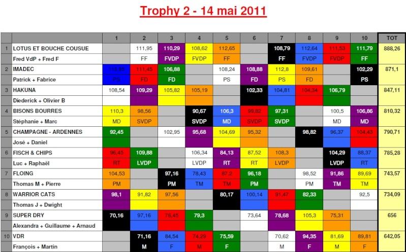 Trophy 2011 (Brussels Scalex Club) Trophy10