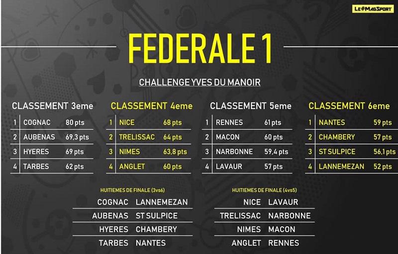 Challenge du manoir 8eme_d10