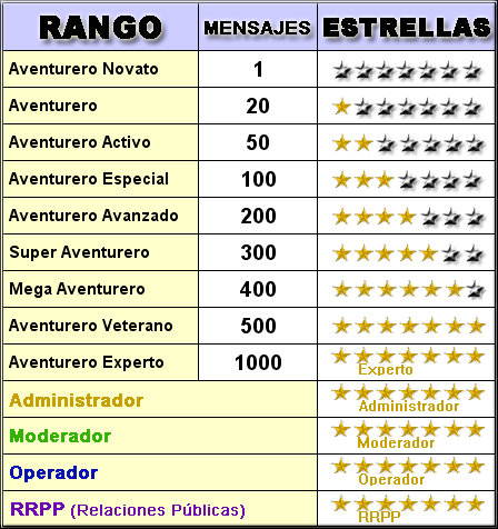 Rangos de los miembros Rangos10