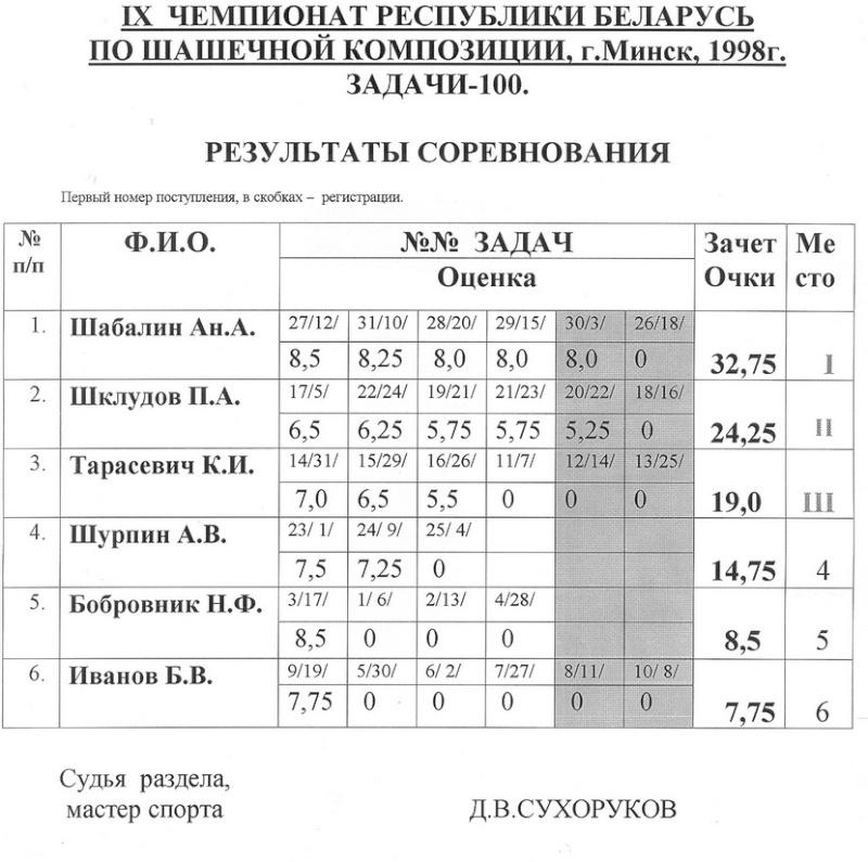 """Шклудов (перенос с """"ШвР"""" задачи 64 и 100) 91000910"""