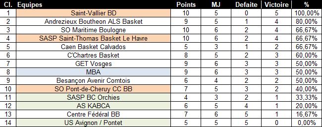 [J.02] SO Pont-de-Cheruy CC BB (11ème) - Mulhouse BA (7ème) : 82 - 80 - Page 3 2020-110