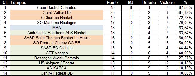 [J.11] Centre Fédéral BB (14ème) - Mulhouse BA (3ème) : 64 - 72 - Page 3 2021-011