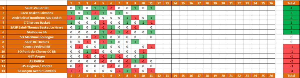 [J.11] Centre Fédéral BB (14ème) - Mulhouse BA (3ème) : 64 - 72 - Page 3 2021-012