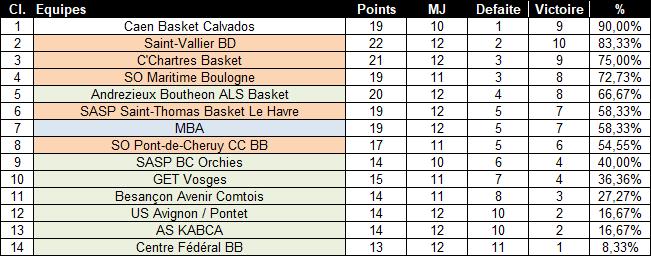 [J.12] Mulhouse BA (3ème) - SO Maritime Boulogne (5ème) : 73 - 82 2021-014