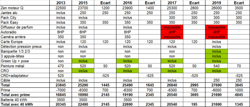 Évolution des tarifs de la Zoé depuis sa sortie en 2013 - Page 5 Cout12