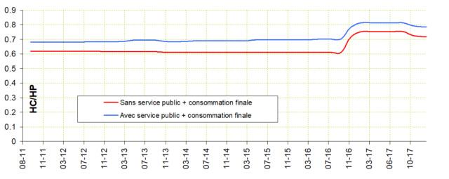 L'abonnement HP/HC est de moins en moins intéressant Edf11