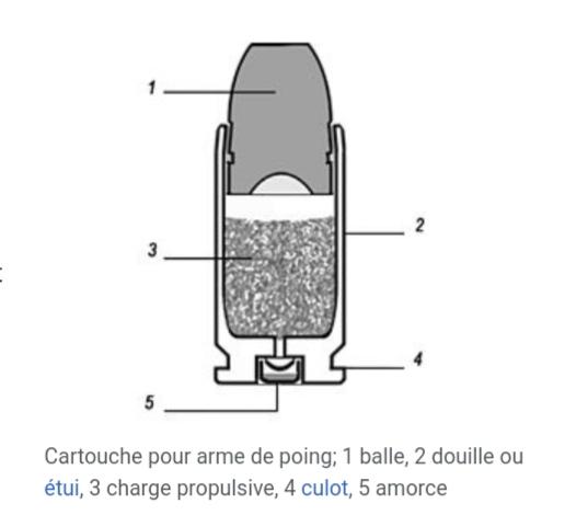 Douille de munition à identifier 20200311