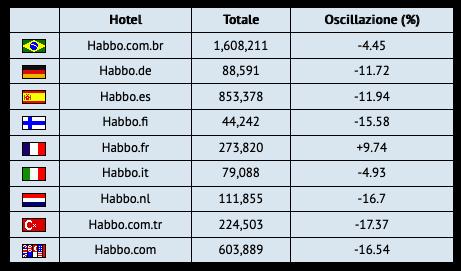 [ALL] Statistiche Habbo Hotel 2019 Sche1175