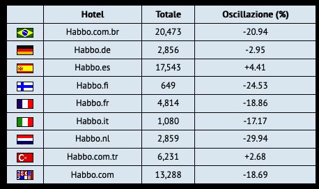 [ALL] Statistiche Habbo Hotel 2019 Sche1176