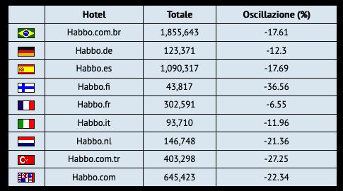 [ALL] Statistiche Habbo Hotel 2019 Sche1177