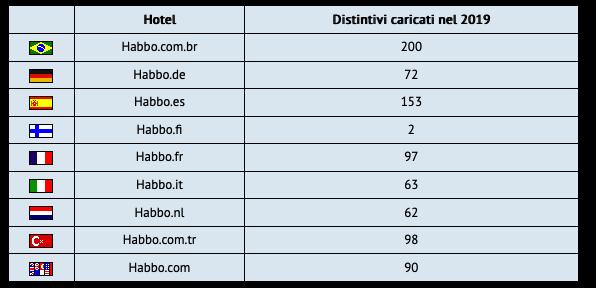 [ALL] Statistiche Habbo Hotel 2019 Sche1183