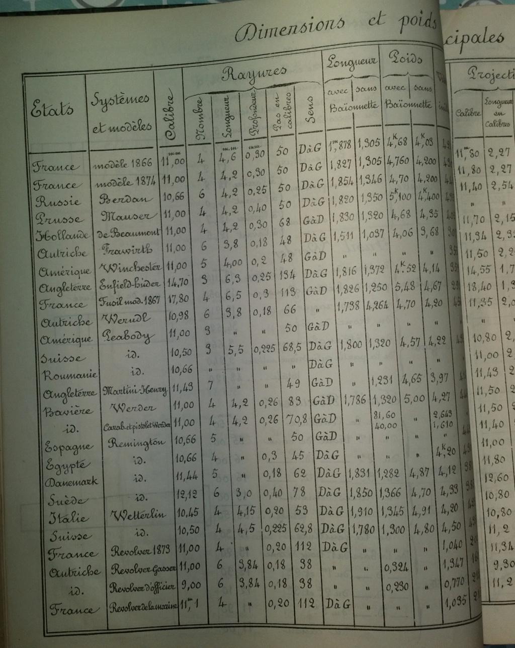 Instruction sur les armes et les munitions en service - Texte et planches - 1905 - France - Page 2 Hector12