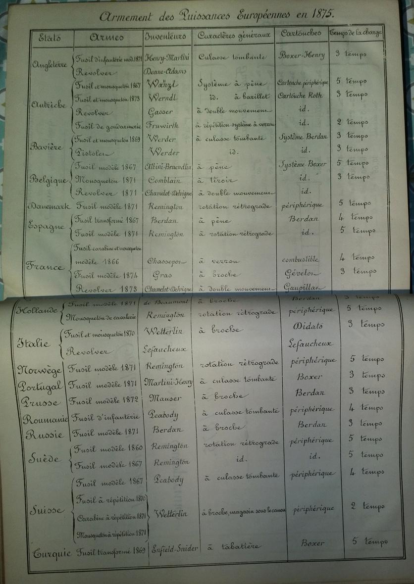Instruction sur les armes et les munitions en service - Texte et planches - 1905 - France - Page 2 Hector14