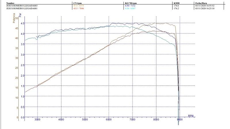 Como ganar 7.5CV Para Honda CB500X-F-RR 2013-2016 (y posteriores de otra forma) Par10