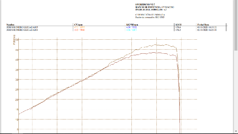Como ganar 7.5CV Para Honda CB500X-F-RR 2013-2016 (y posteriores de otra forma) Potenc10