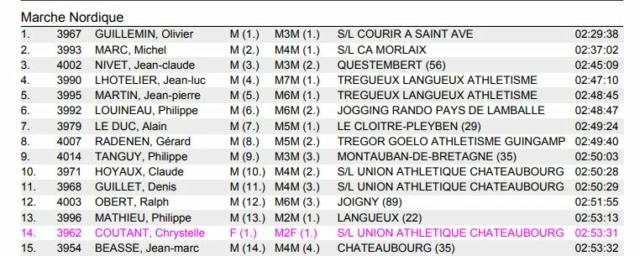 Résulats MN La Treizh'Baie d'Armor (22) 1310