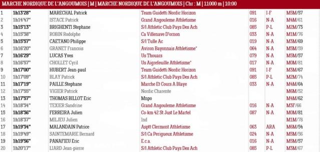Résultats Marche Nordique de L'Angoumois 12/01/2020 Angoum10