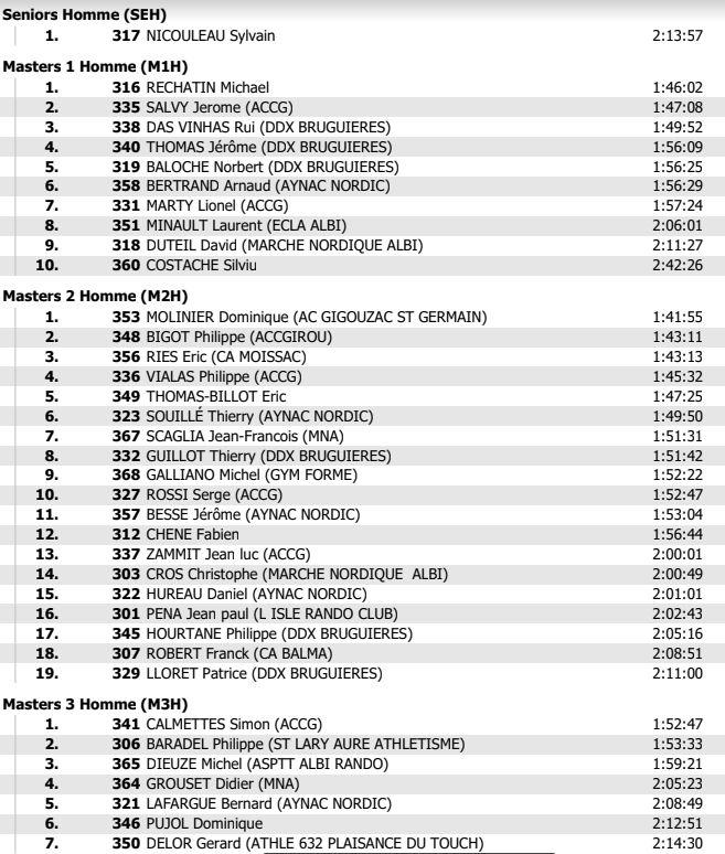 Résultat MN La Belle-Mars du 10-03-2019 Bellem10