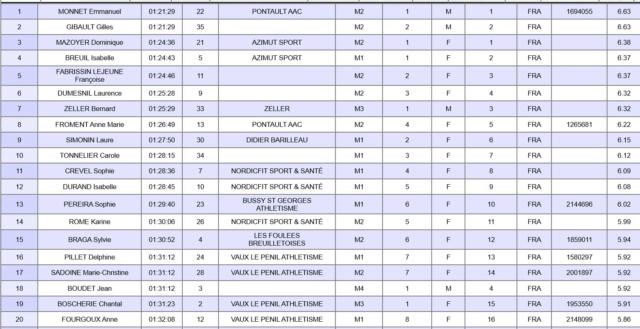 NORDIQUE - Résultats Nordique Bellifontaine 08-05-2019 Belli310
