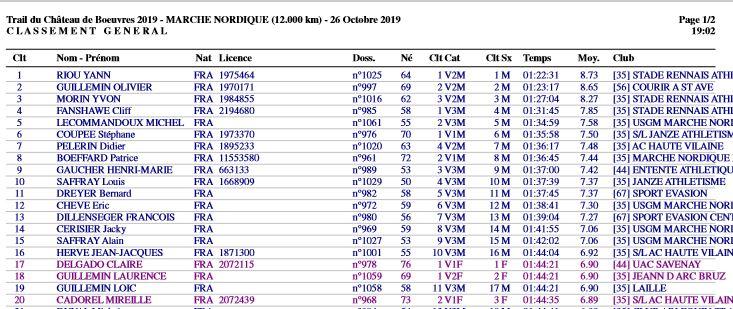Résultat MN Trail du Château des Boeuvres 26/10/2019 Boeuvr10