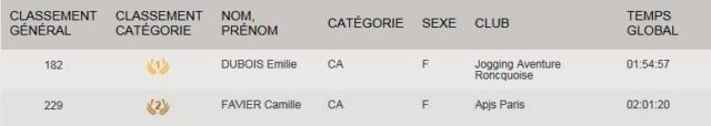 Les championnes de France de Marche Nordique 2018 par catégorie Cadett10