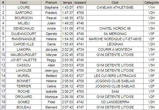 Résultat Course des Crêtes du Pays Basque 06/07/2019 Cretes11