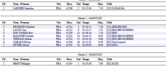 Résultat MN Le Monta Davala Bastidien 31-03-2109 Deux10