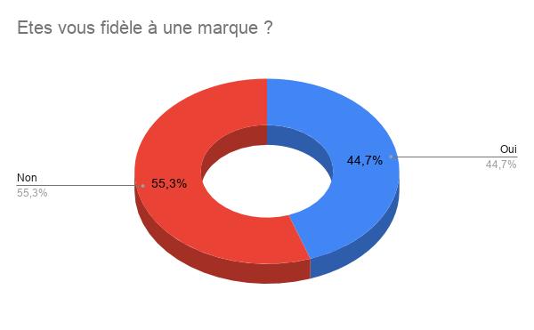Suivi du sondage: Les chaussures en Marche Nordique Etes_v10
