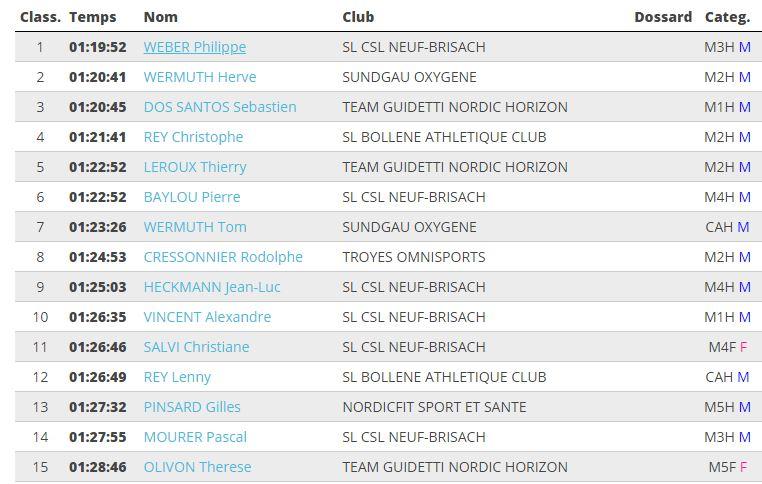 Résultats MN Fensch Nordic Tour 18-09-2021 Fensch11
