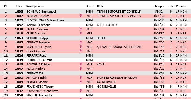 Résultat MN Gana'trail des Lumières 23/11/2019 Gana10