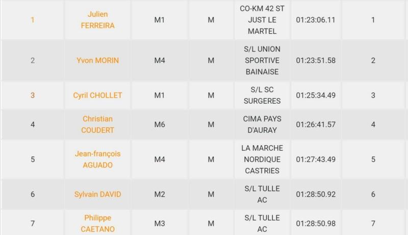 Résultats Marche Nordique en Périgord Vert - 25/09/2021 Homme13