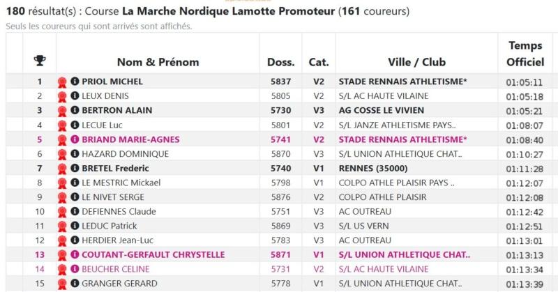 Résultat MN Marathon Vert Rennes Konica Minolta 27/10/2019 Marath10