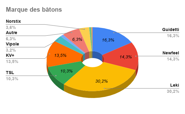 Résultat Sondage : Les bâtons en Marche Nordique Octobre 2019 Marque13
