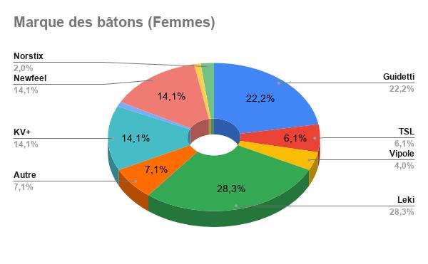 Résultat Sondage : Les bâtons en Marche Nordique Octobre 2019 Marque17