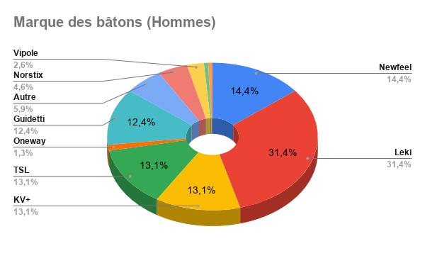 Résultat Sondage : Les bâtons en Marche Nordique Octobre 2019 Marque18
