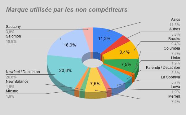 Suivi du sondage: Les chaussures en Marche Nordique Marque22