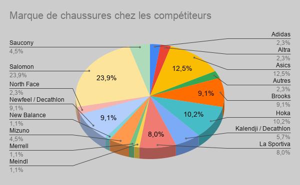 Suivi du sondage: Les chaussures en Marche Nordique Marque23