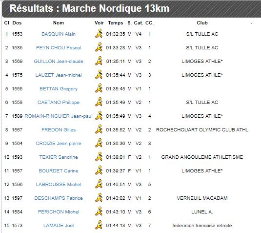 Résultats MN JUST TRAIL St-JUST-le-MARTEL (87) Martel11
