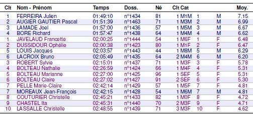 Résultats MN Trail de Montmorelien 13/06/2021 Montmo10