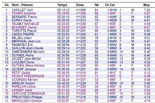 Résultats MN Trail de Montmorelien 13/06/2021 Montmo11
