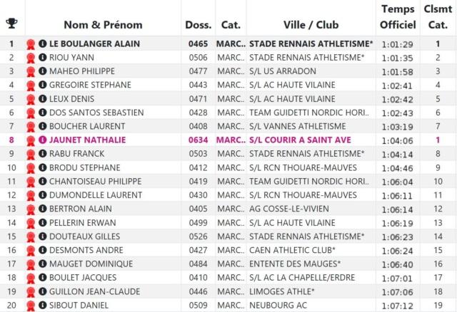 Résultat MN Cross Ouest France 19/01/2019 Ouest10