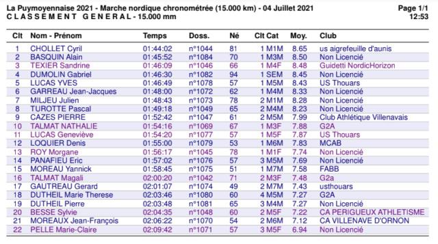 Résultat MN La Puymoyennaise 04/07/2021 Puy10
