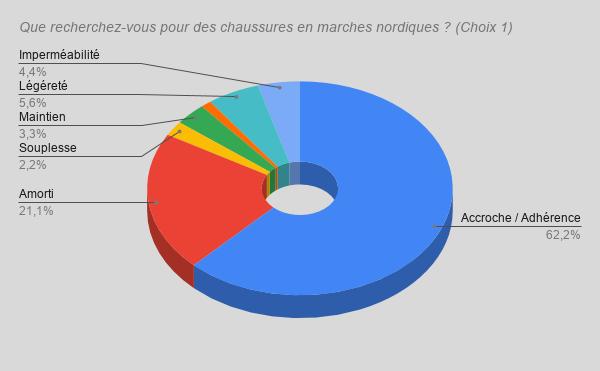 Suivi du sondage: Les chaussures en Marche Nordique Que_re10