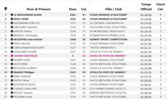 Résultat MNT Cross de Pacé 17-11-2018 Rennes10