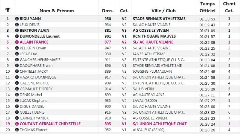 Résultat MN Courses de la Vallée de la Seiche 09-12-2018 Seiche10